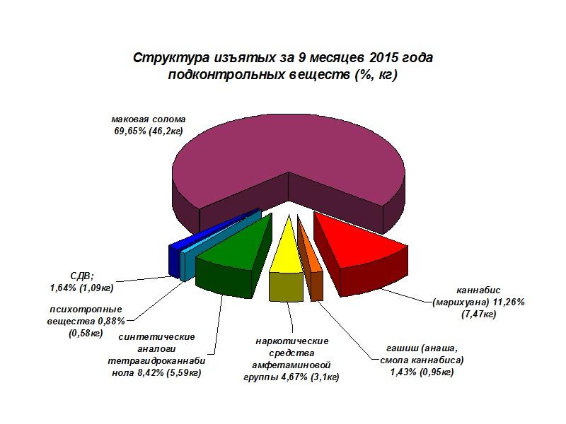 Более 80 килограммов наркотиков изъяли с начала года в Вологодской области (ДИАГРАММА)