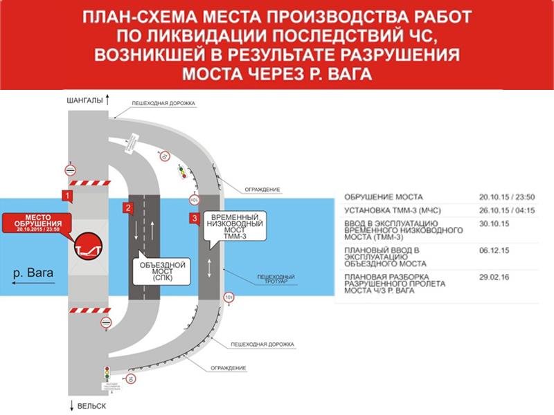 2 ноября в Вельске начнется забивка свай в основание объездного моста (СХЕМА)