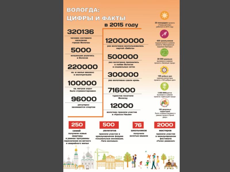 12 миллионов раз вологжане воспользовались картой «Забота» в 2015 году
