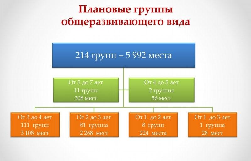В Вологде опубликовали списки детей, зачисленных в детские сады